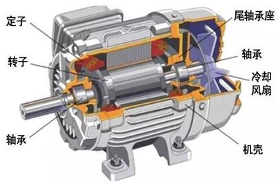 其中适合于新能源汽车的驱动的电机主要有永磁同步电机, 感应电机和